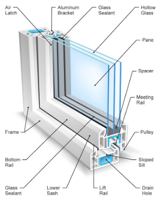 Benefit No. 3 Holds Window Frame In-place
