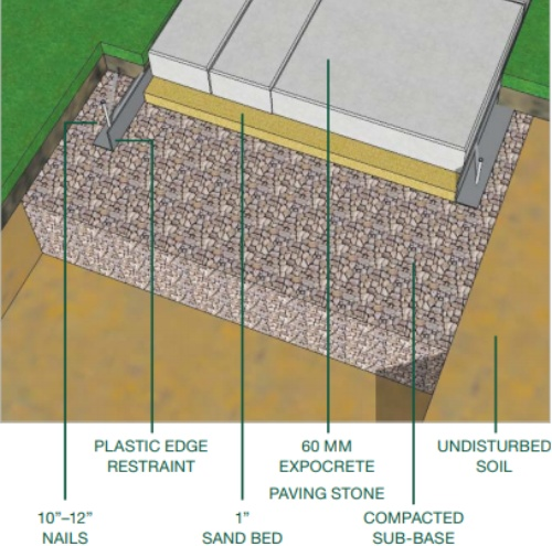 Paver Base Natural Stone Installation For Walkway And Patio