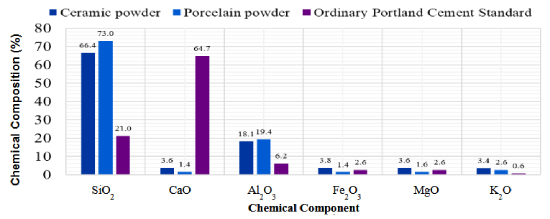 Chemical Properties of Porcelain Tiles