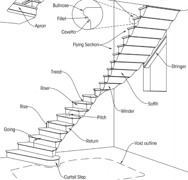 Different Components of Natural Stone Stairs