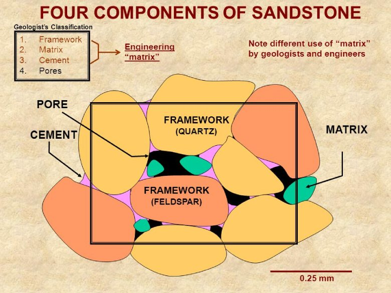 Types of Sandstone Components