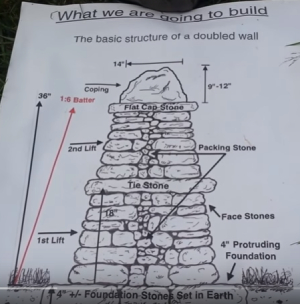quality structure