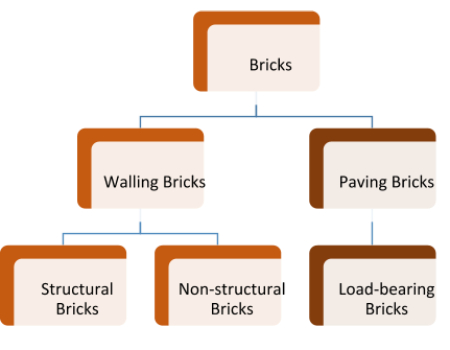 what is walling brick